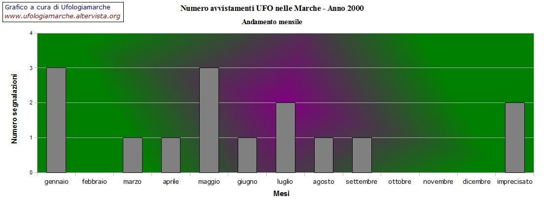 Grafico a cura di Ufologiamarche